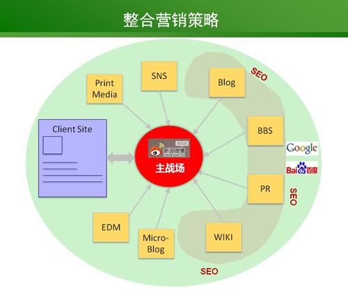 企业微博认证