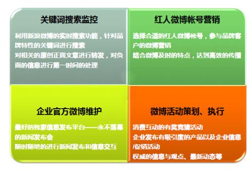 微博营销图