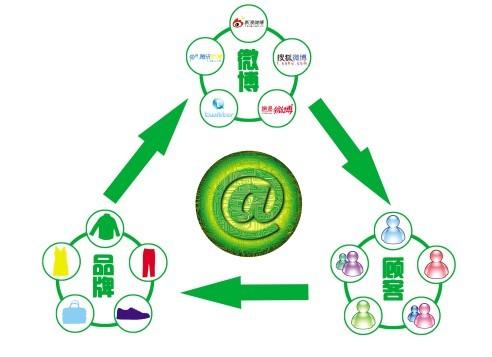 微博营销技巧